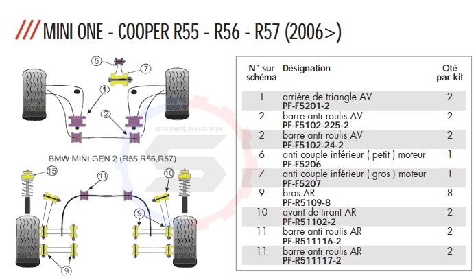 silent bloc powerflex pour mini cooperR56