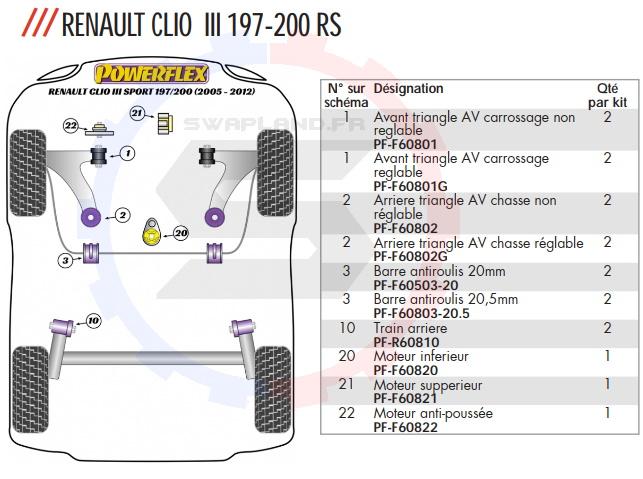Silent Bloc Renforce Renault Clio 3 Rs Powerflex Swapland